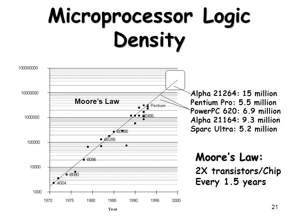 Microprocessor Logic Density