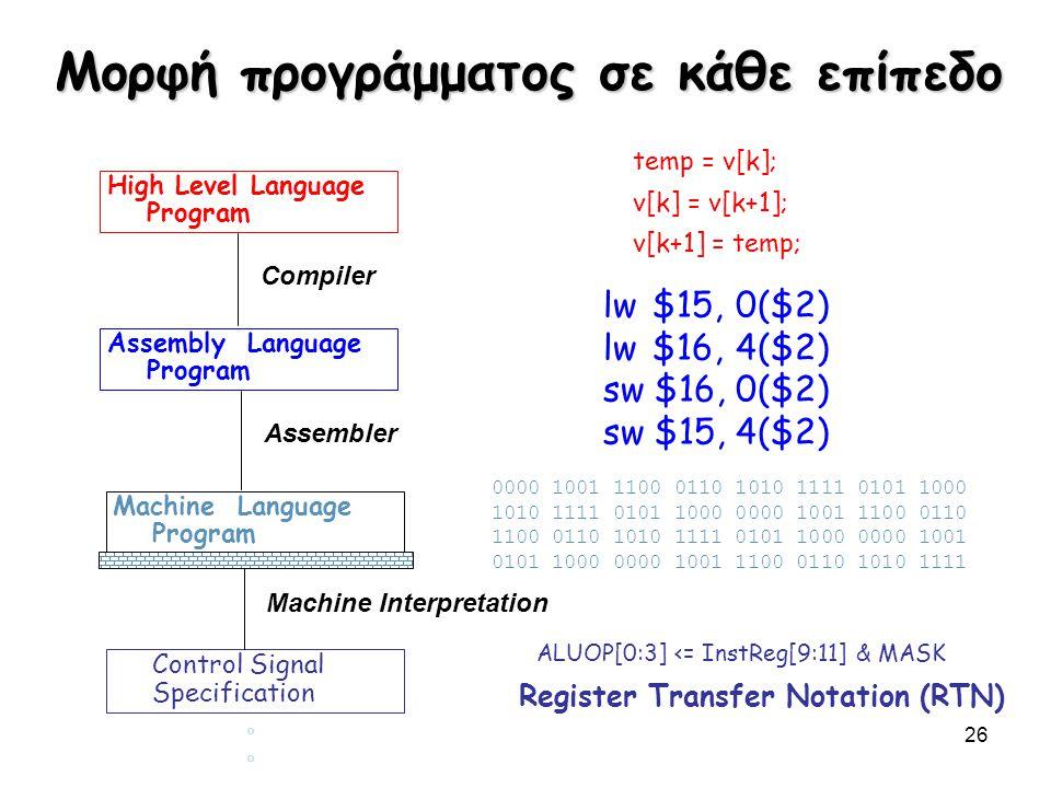 Μορφή προγράμματος σε κάθε επίπεδο