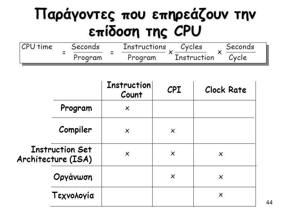 Παράγοντες που επηρεάζουν την επίδοση της CPU