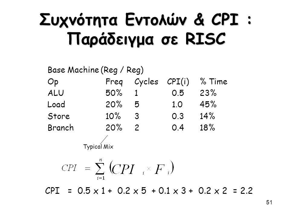 Συχνότητα Εντολών & CPI : Παράδειγμα σε RISC