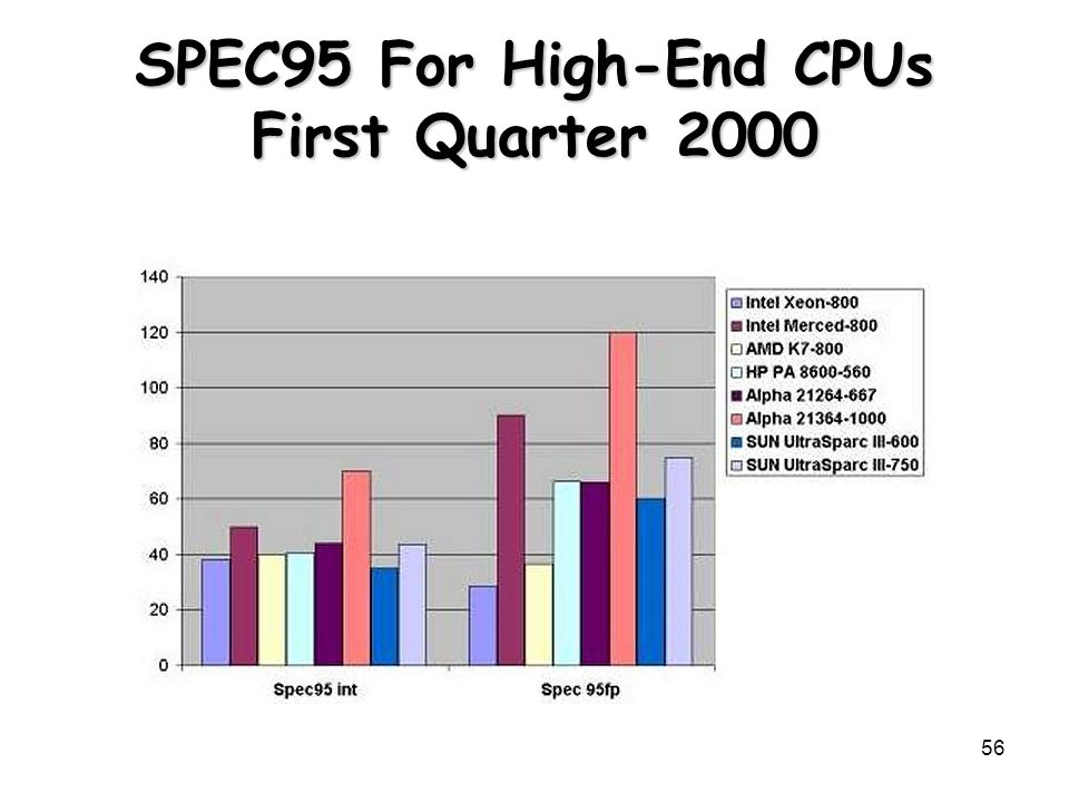SPEC95 For High-End CPUs First Quarter 2000