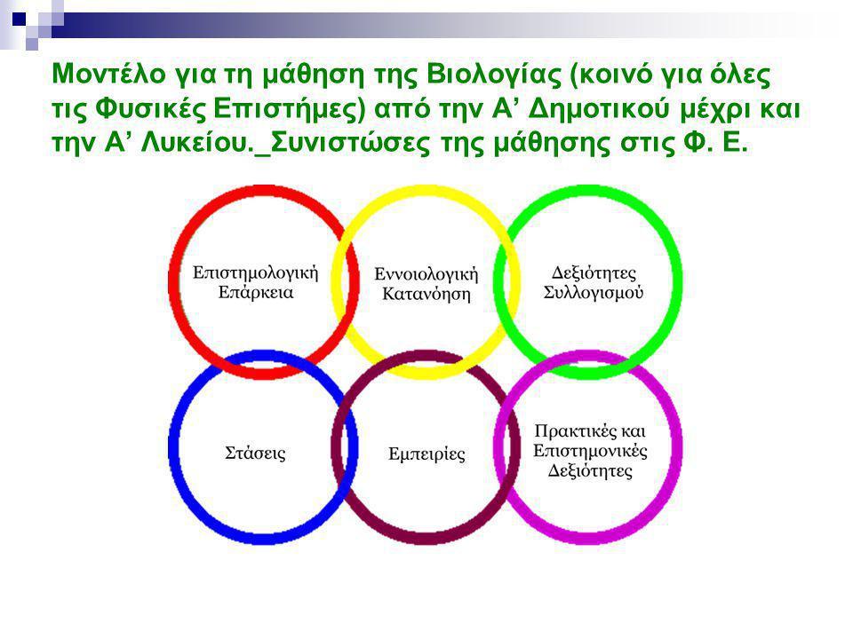Μοντέλο για τη μάθηση της Βιολογίας (κοινό για όλες τις Φυσικές Επιστήμες) από την Α' Δημοτικού μέχρι και την Α' Λυκείου._Συνιστώσες της μάθησης στις Φ.