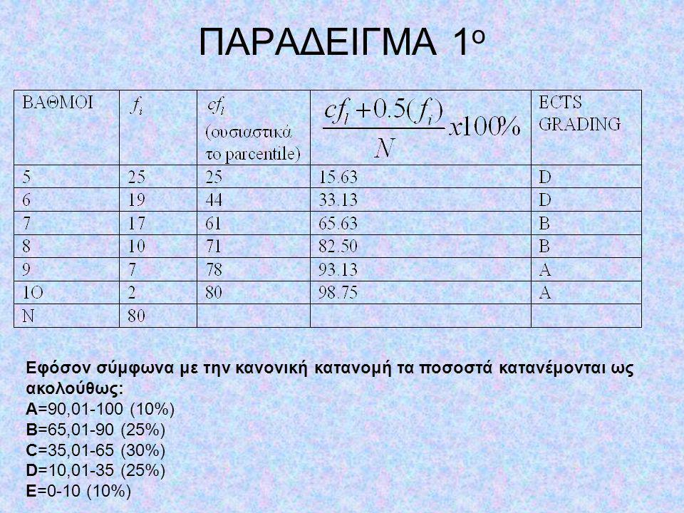 ΠΑΡΑΔΕΙΓΜΑ 1ο Εφόσον σύμφωνα με την κανονική κατανομή τα ποσοστά κατανέμονται ως ακολούθως: Α=90,01-100 (10%)
