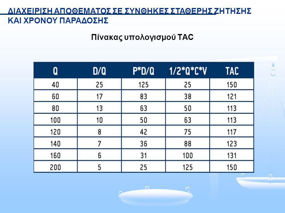 Πίνακας υπολογισμού TAC