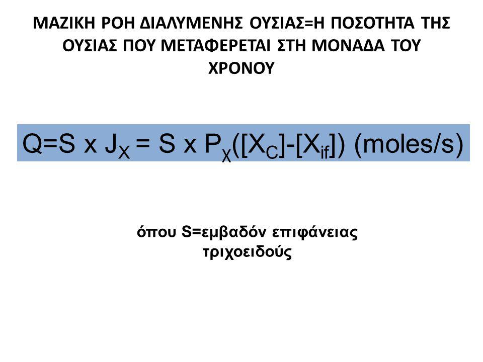 όπου S=εμβαδόν επιφάνειας τριχοειδούς