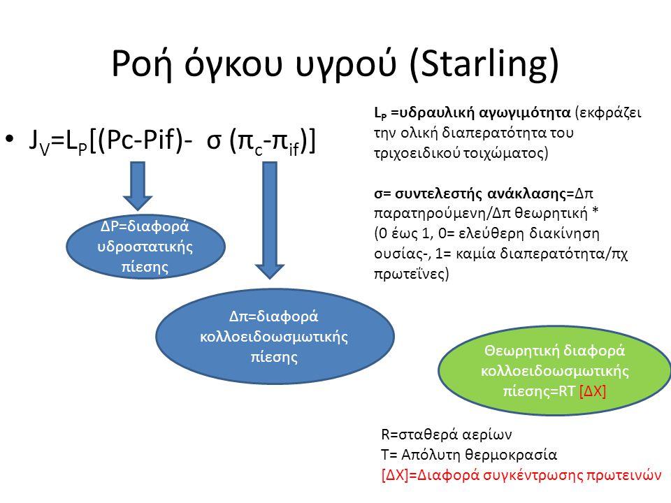 Ροή όγκου υγρού (Starling)