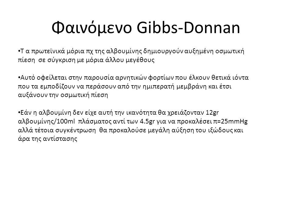 Φαινόμενο Gibbs-Donnan