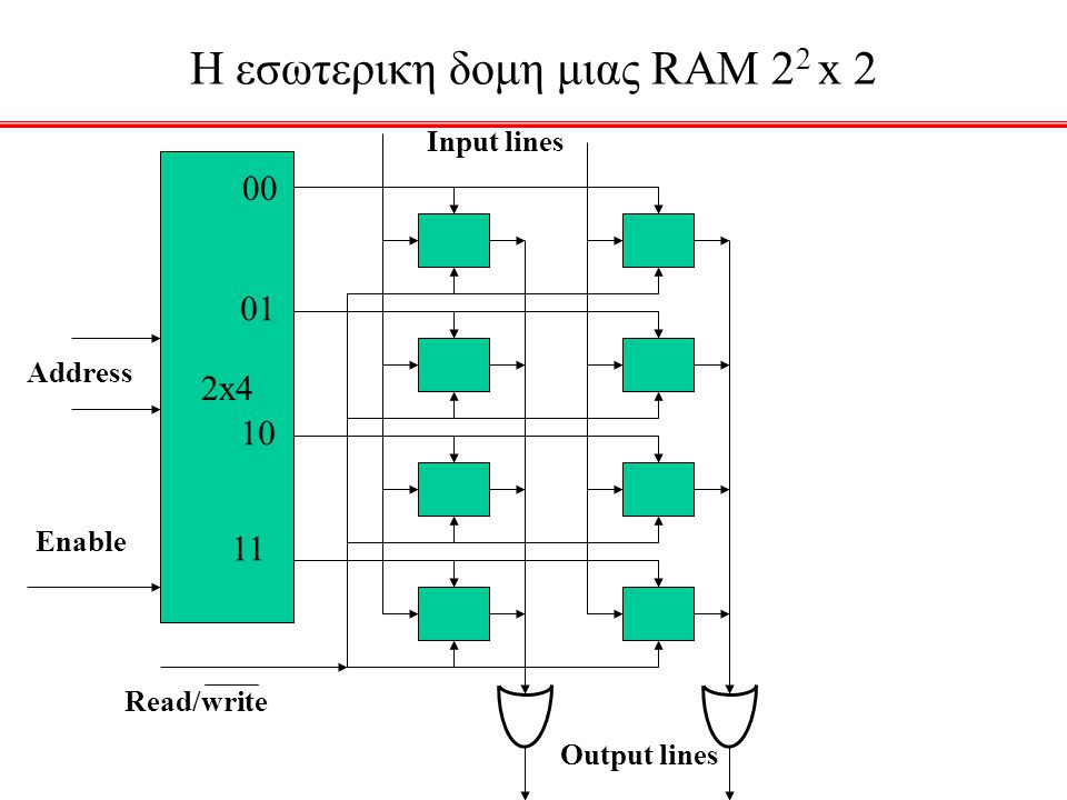 H εσωτερικη δομη μιας RAM 22 x 2