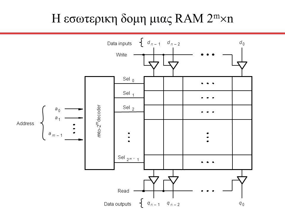 H εσωτερικη δομη μιας RAM 2mn