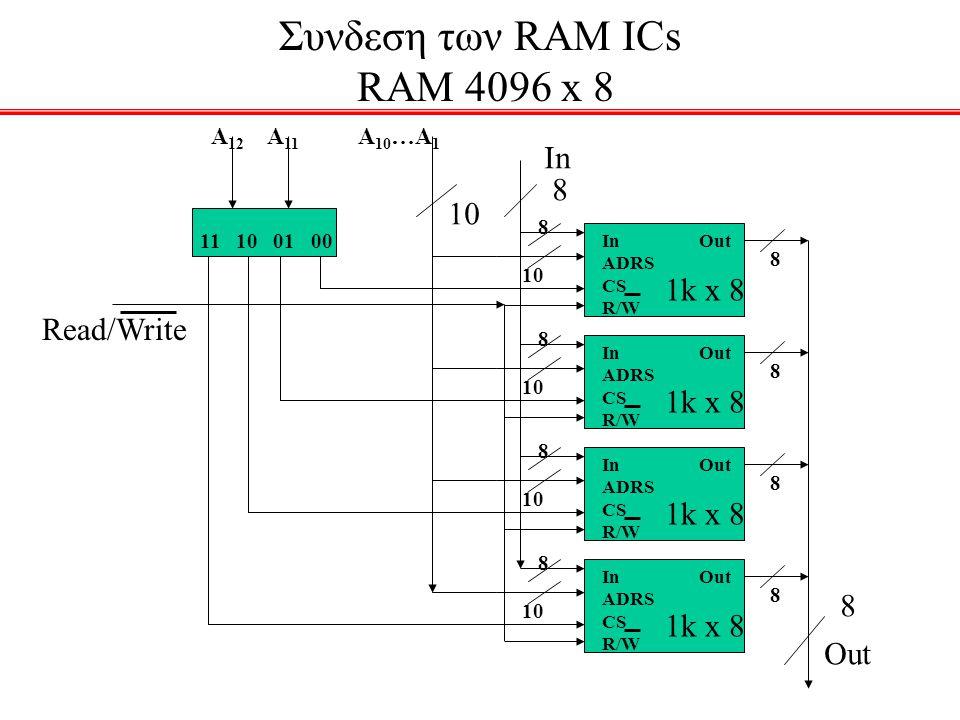 Συνδεση των RAM ICs RAM 4096 x 8
