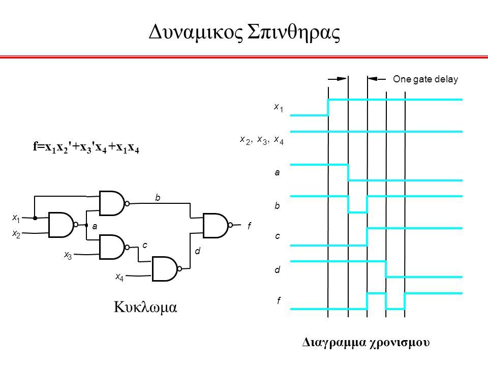 Δυναμικος Σπινθηρας Κυκλωμα f=x1x2 +x3 x4 +x1x4 Διαγραμμα χρονισμου