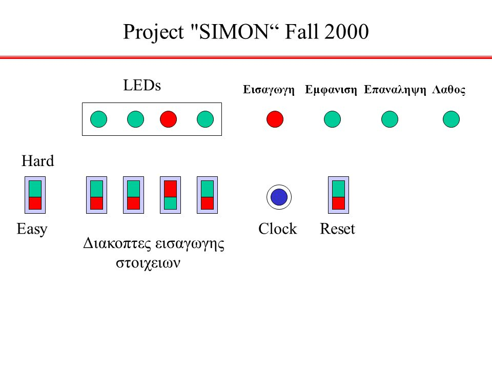 Project SIMON Fall 2000 LEDs Hard Easy Clock Reset