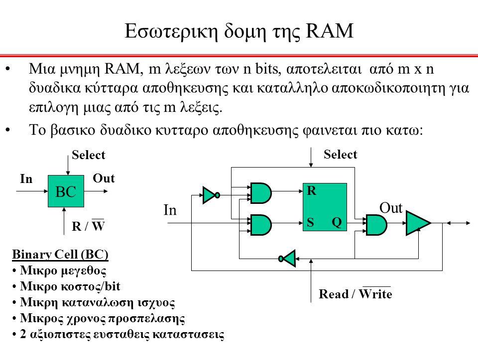 Eσωτερικη δομη της RAM