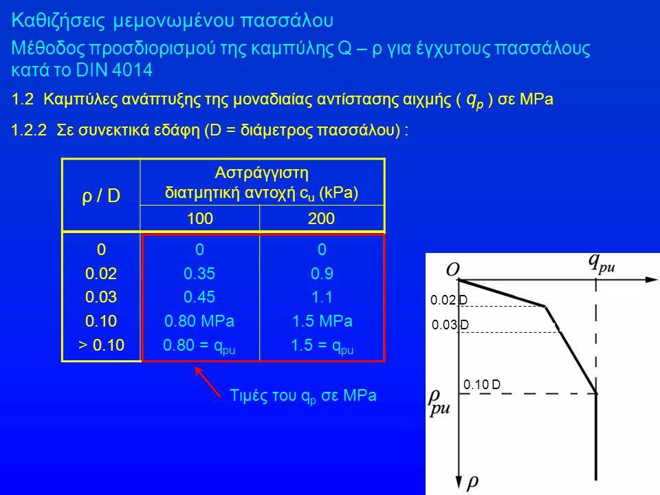 διατμητική αντοχή cu (kPa)