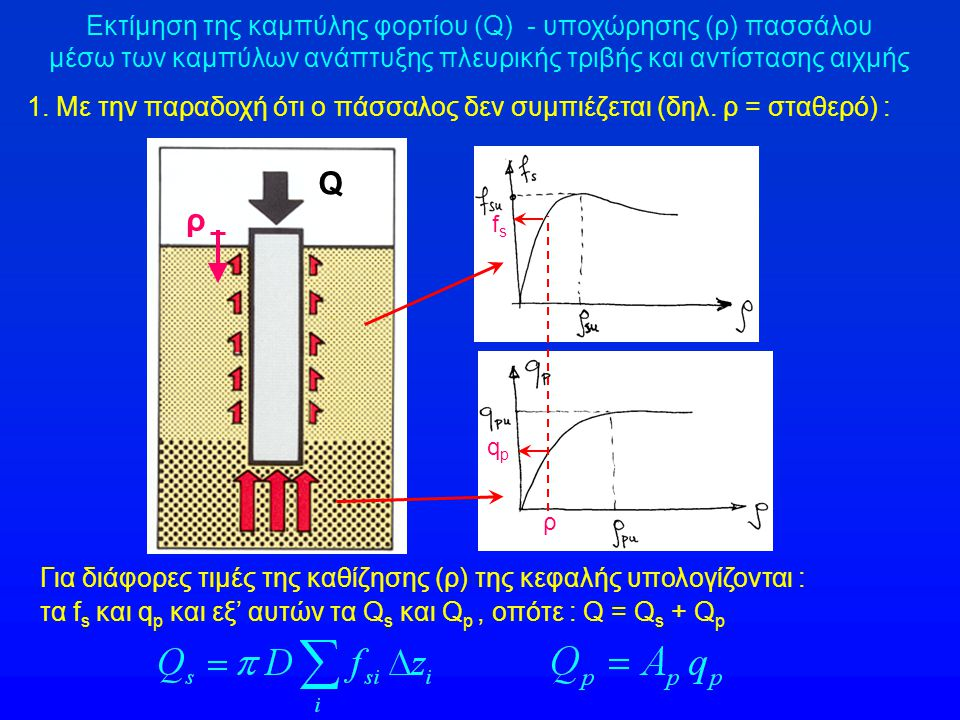Q ρ Εκτίμηση της καμπύλης φορτίου (Q) - υποχώρησης (ρ) πασσάλου
