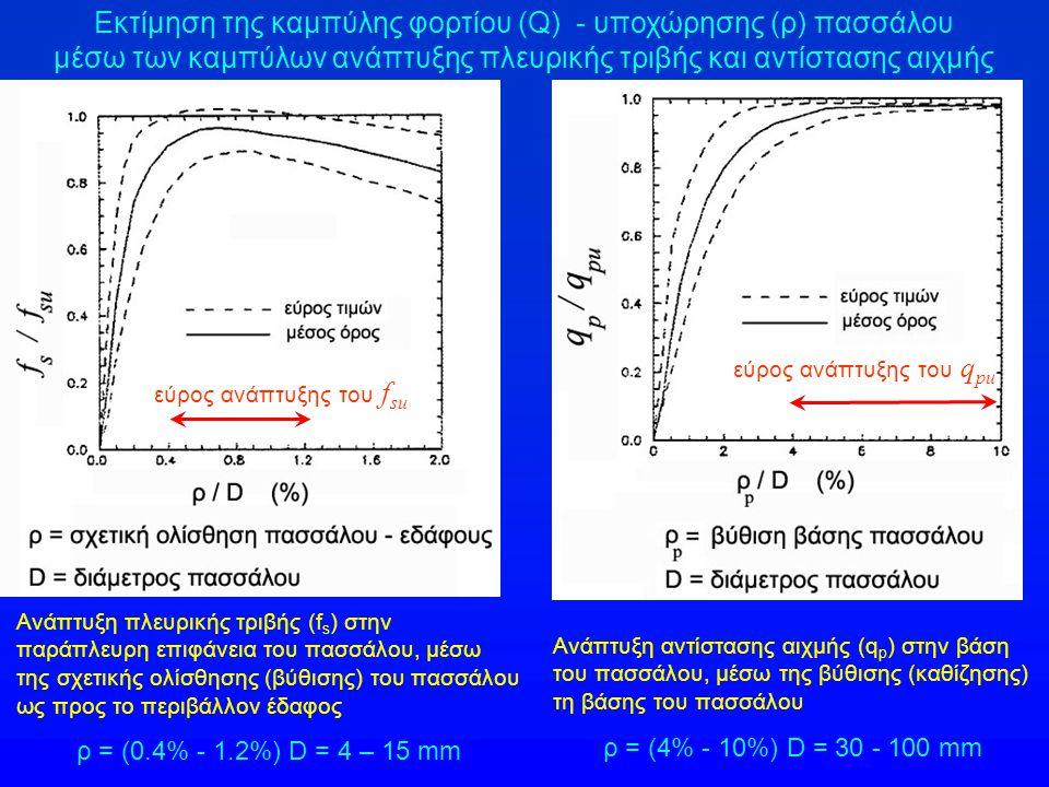 Εκτίμηση της καμπύλης φορτίου (Q) - υποχώρησης (ρ) πασσάλου