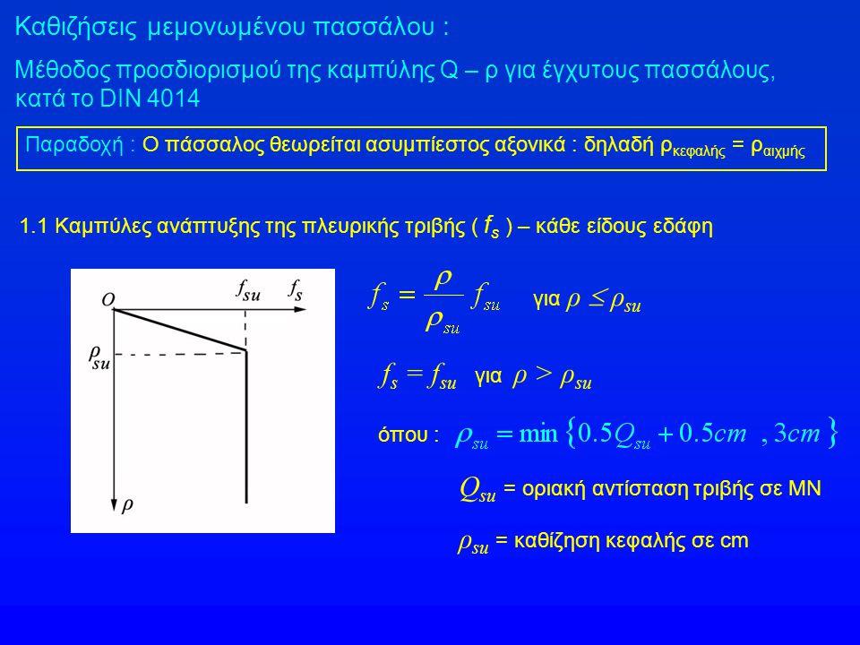 Qsu = οριακή αντίσταση τριβής σε ΜΝ ρsu = καθίζηση κεφαλής σε cm
