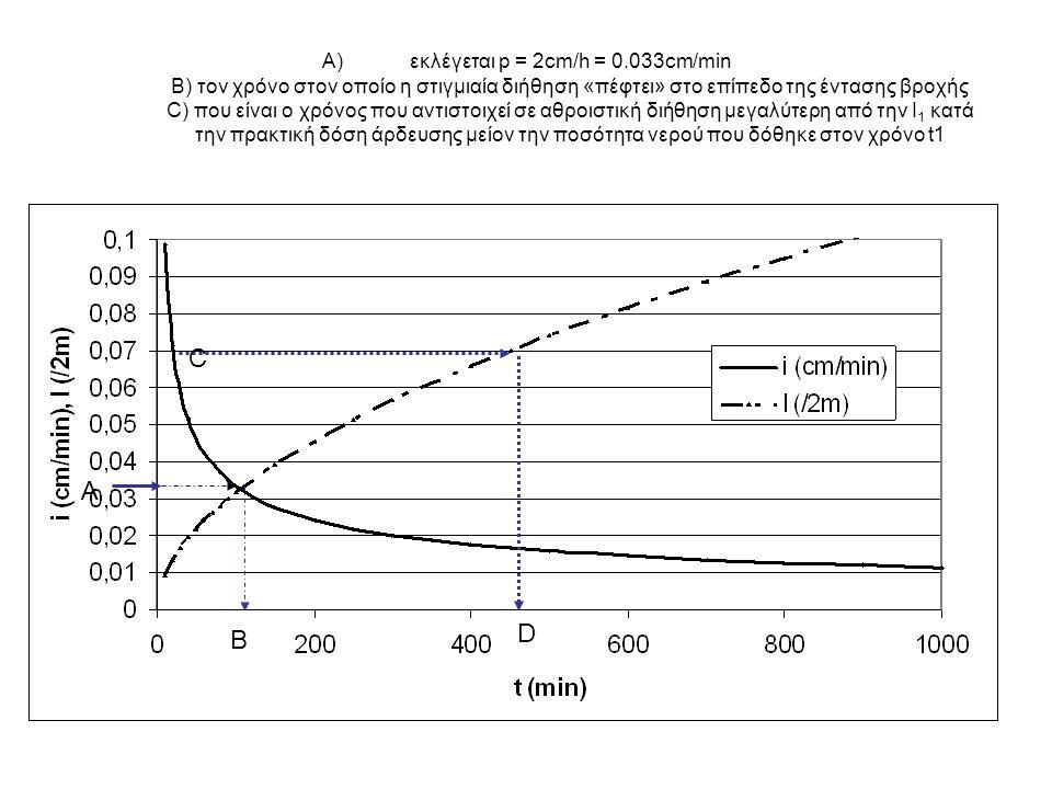 εκλέγεται p = 2cm/h = 0.033cm/min B) τον χρόνο στον οποίο η στιγμιαία διήθηση «πέφτει» στο επίπεδο της έντασης βροχής C) που είναι ο χρόνος που αντιστοιχεί σε αθροιστική διήθηση μεγαλύτερη από την Ι1 κατά την πρακτική δόση άρδευσης μείον την ποσότητα νερού που δόθηκε στον χρόνο t1