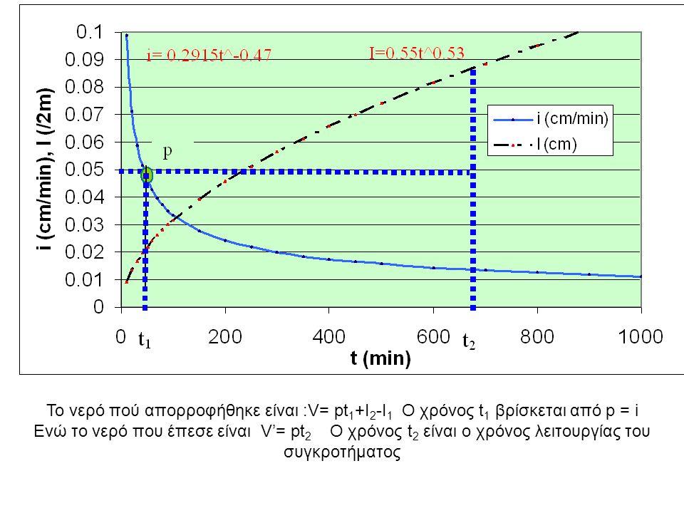 Το νερό πού απορροφήθηκε είναι :V= pt1+I2-I1 Ο χρόνος t1 βρίσκεται από p = i