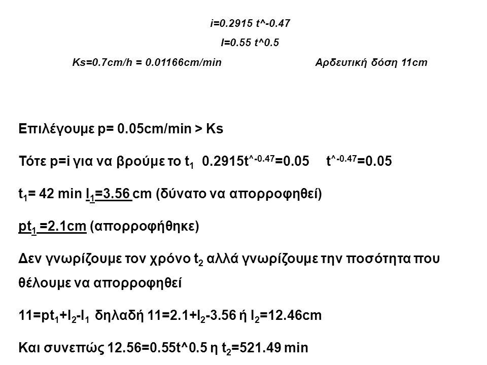 Ks=0.7cm/h = 0.01166cm/min Αρδευτική δόση 11cm