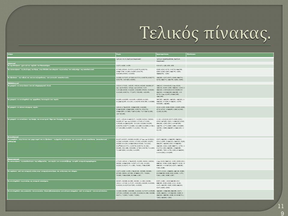 Τελικός πίνακας. Στόχοι Πηγές Δραστηριότητες Αξιολόγηση
