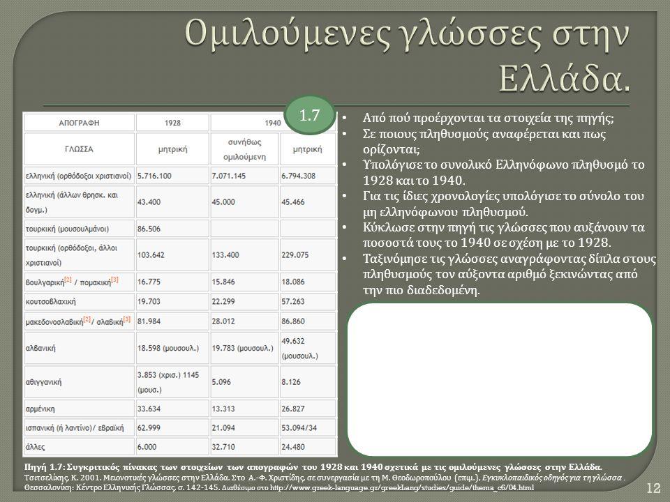 Ομιλούμενες γλώσσες στην Ελλάδα.
