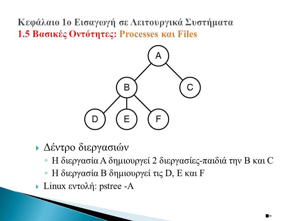 Κεφάλαιο 1ο Εισαγωγή σε Λειτουργικά Συστήματα 1