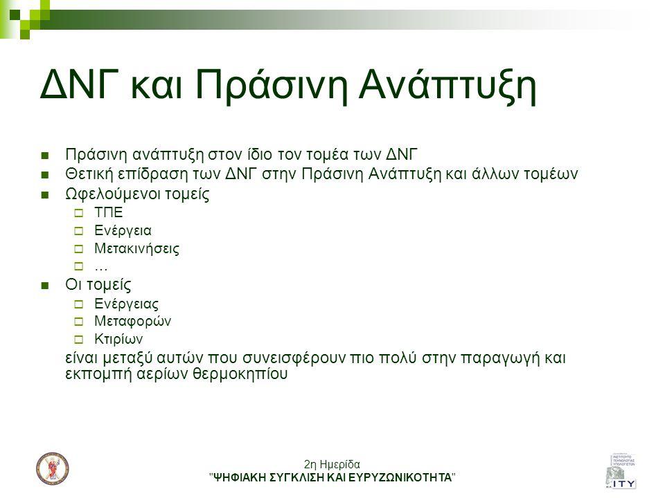 ΔΝΓ και Πράσινη Ανάπτυξη