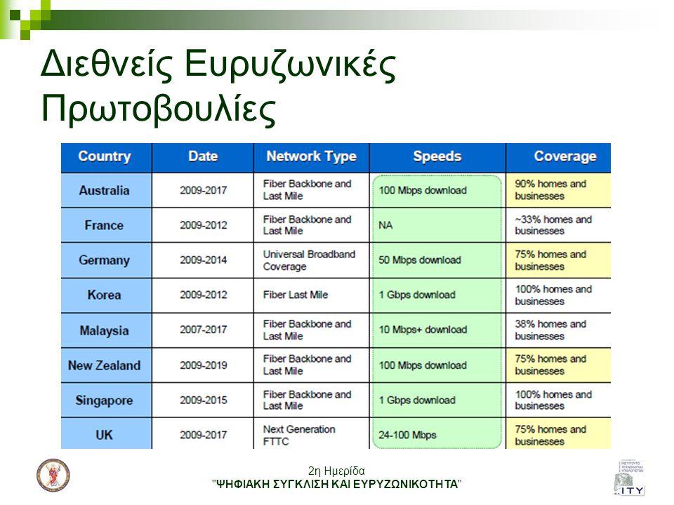 Διεθνείς Ευρυζωνικές Πρωτοβουλίες
