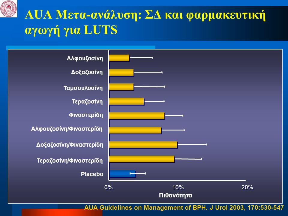 AUA Μετα-ανάλυση: ΣΔ και φαρμακευτική αγωγή για LUTS