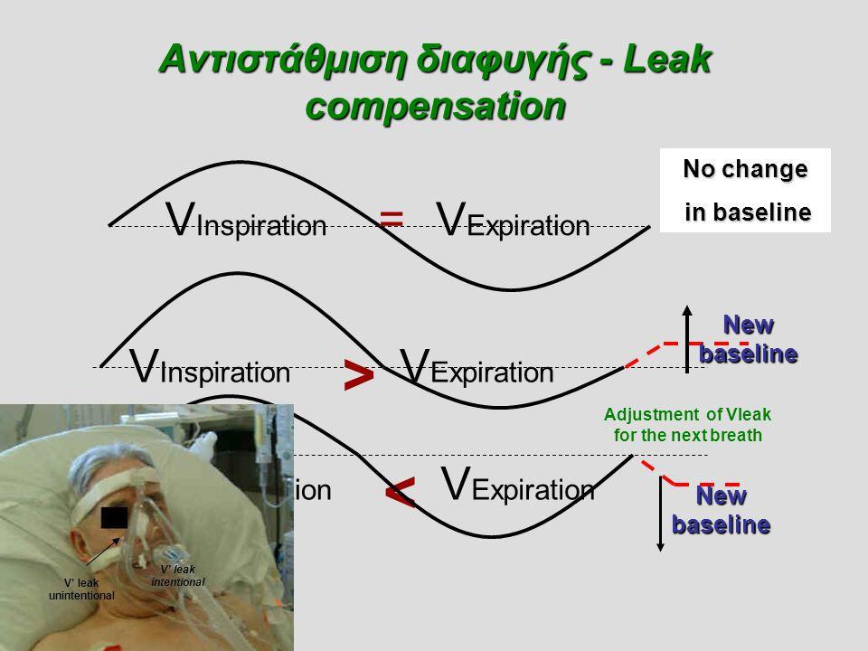 Αντιστάθμιση διαφυγής - Leak compensation