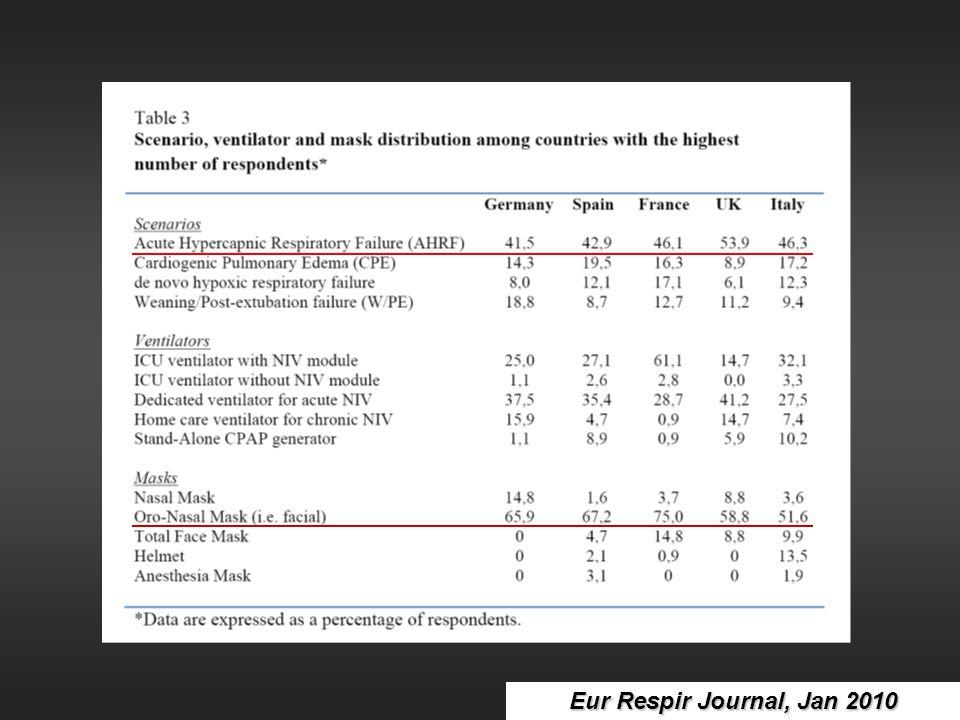Eur Respir Journal, Jan 2010