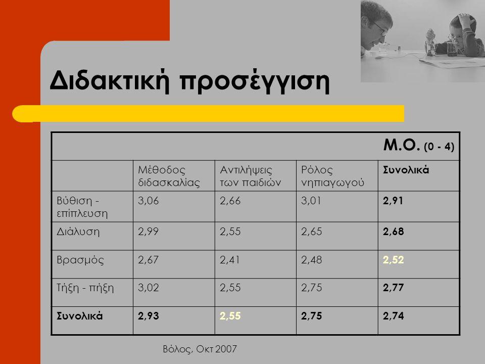 Διδακτική προσέγγιση Μ.Ο. (0 - 4) Μέθοδος διδασκαλίας