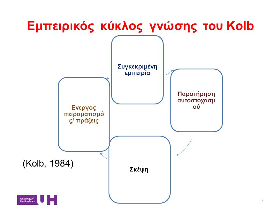 Εμπειρικός κύκλος γνώσης του Kolb