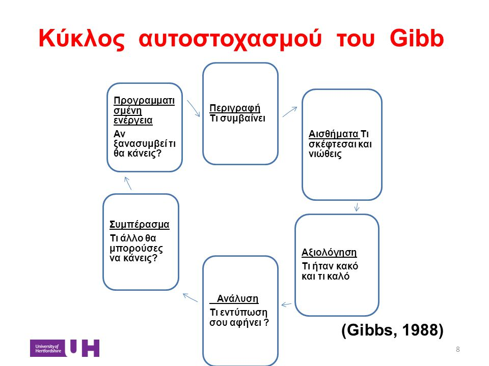 Κύκλος αυτοστοχασμού του Gibb