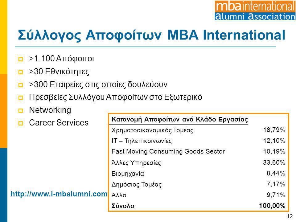 Σύλλογος Αποφοίτων MBA International