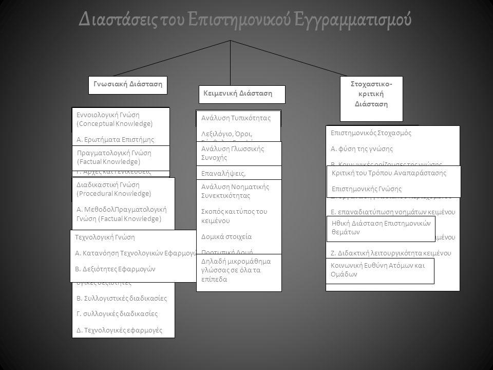 Διαστάσεις του Επιστημονικού Εγγραμματισμού
