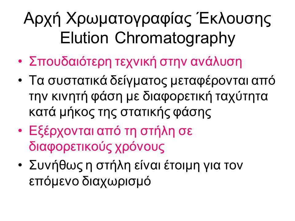 Αρχή Χρωματογραφίας Έκλουσης Elution Chromatography