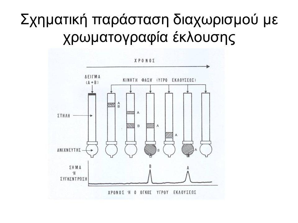 Σχηματική παράσταση διαχωρισμού με χρωματογραφία έκλουσης