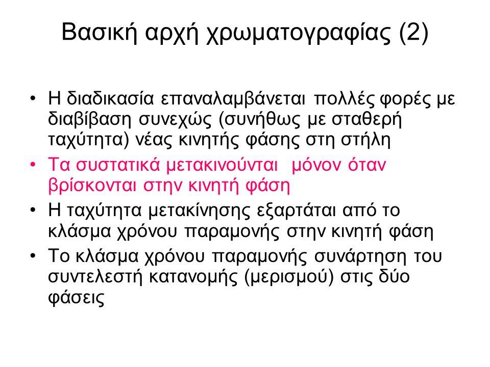 Βασική αρχή χρωματογραφίας (2)
