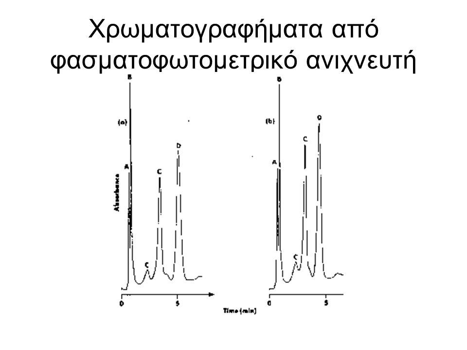Χρωματογραφήματα από φασματοφωτομετρικό ανιχνευτή