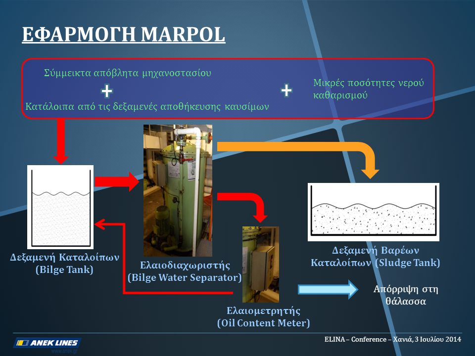 ΕΦΑΡΜΟΓΗ MARPOL Σύμμεικτα απόβλητα μηχανοστασίου
