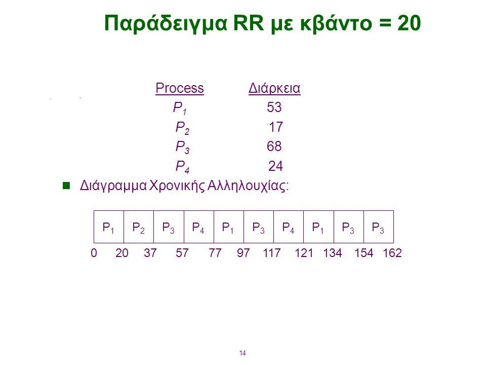 Παράδειγμα RR με κβάντο = 20