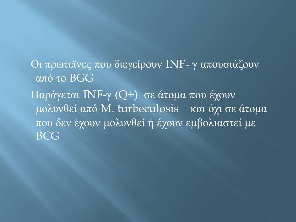 Οι πρωτεϊνες που διεγείρουν INF- γ απουσιάζουν από το BGG Παράγεται INF-γ (Q+) σε άτομα που έχουν μολυνθεί από M.