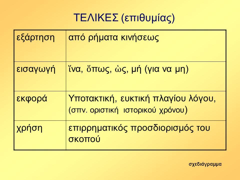 ΤΕΛΙΚΕΣ (επιθυμίας) εξάρτηση από ρήματα κινήσεως εισαγωγή
