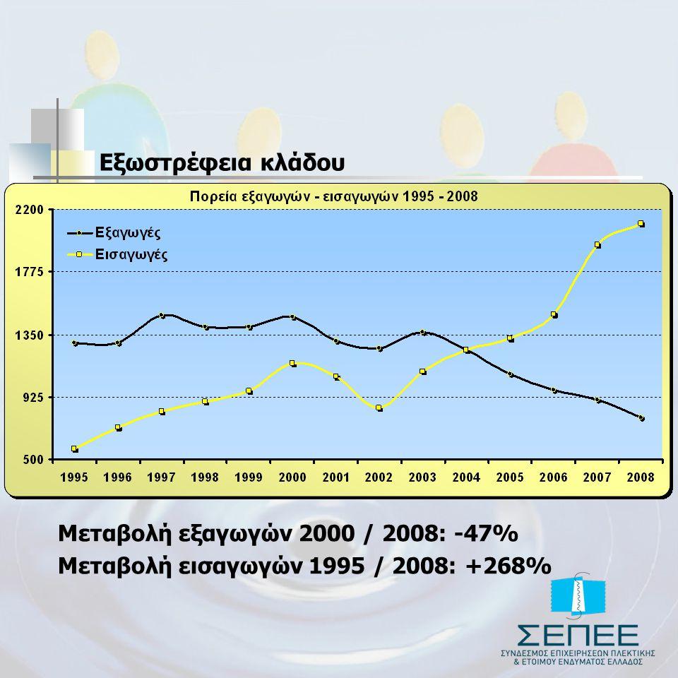 Εξωστρέφεια κλάδου Μεταβολή εξαγωγών 2000 / 2008: -47%