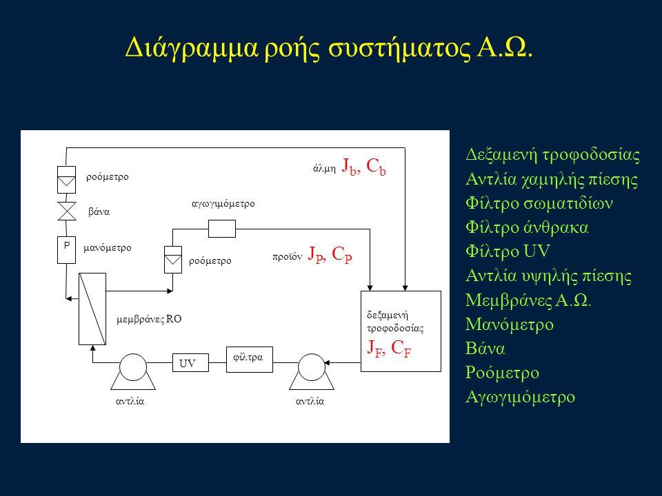 Διάγραμμα ροής συστήματος Α.Ω.