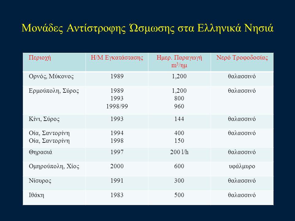 Μονάδες Αντίστροφης Ώσμωσης στα Ελληνικά Νησιά