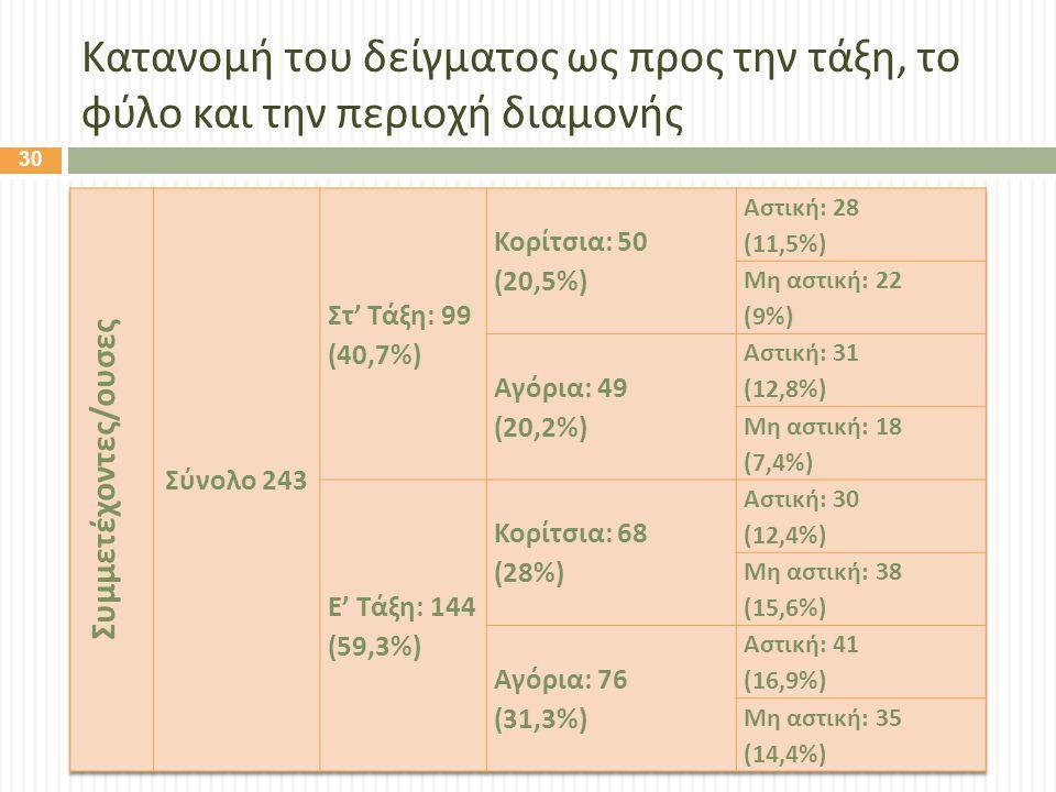 Κατανομή του δείγματος ως προς την τάξη, το φύλο και την περιοχή διαμονής