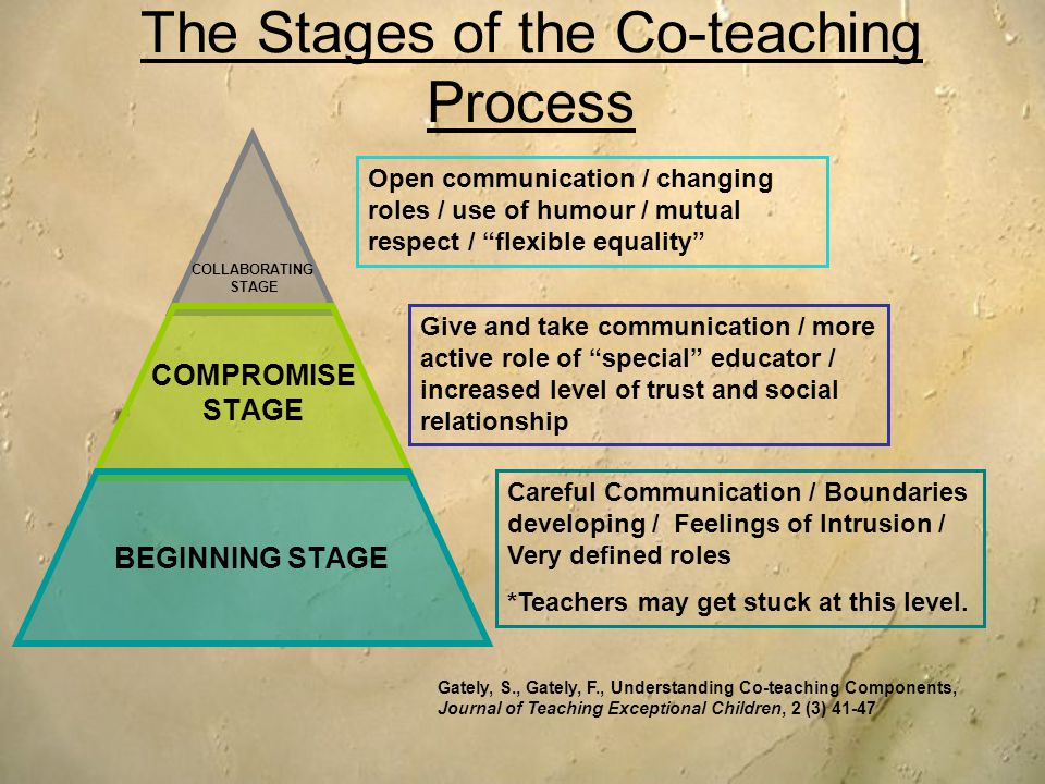 The Stages of the Co-teaching Process